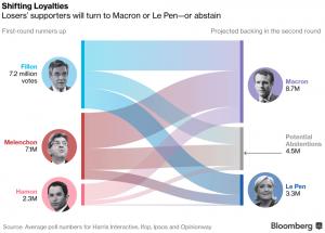 Les abstentionnistes, ces nouveaux militants : analyse de Jérémie Mani pour Bloomberg Politics